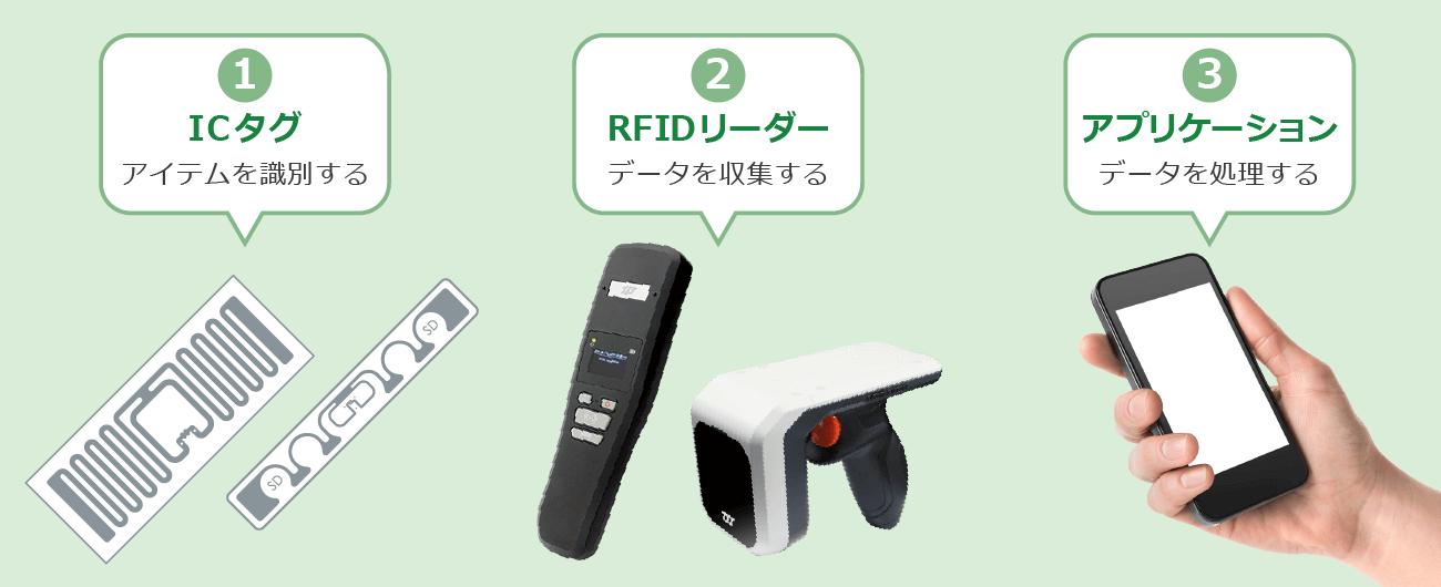 RFIDの価格と導入のポイント RFID Room